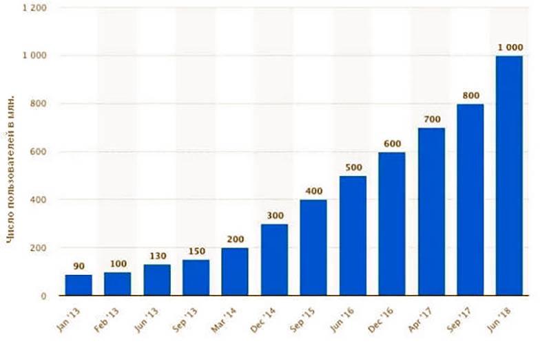 Статистика пользователей