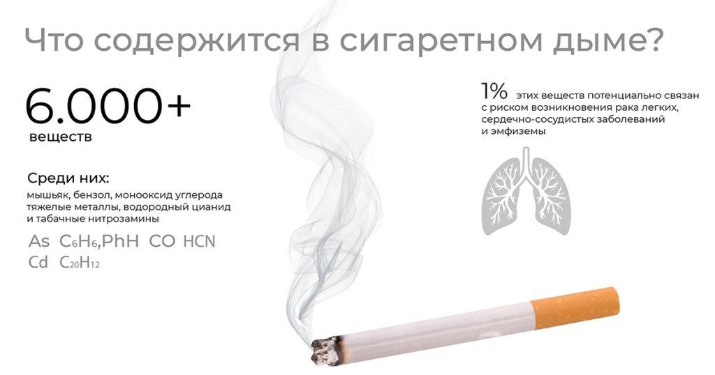 Что содержится в сигаретном дыме