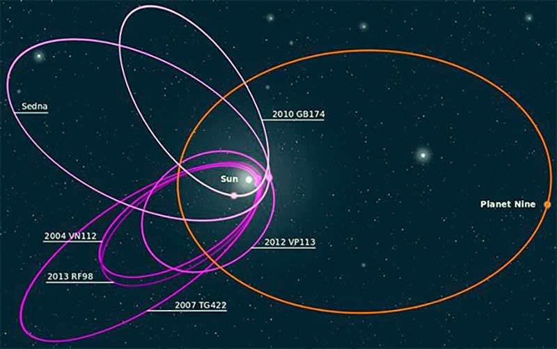 Предполагаемое местоположение Девятой планеты иллюстрация