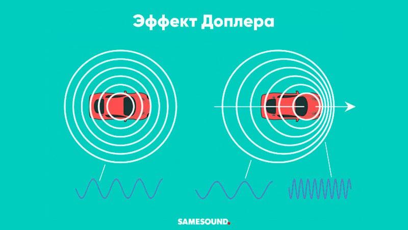 Эффект Доплера иллюстрация